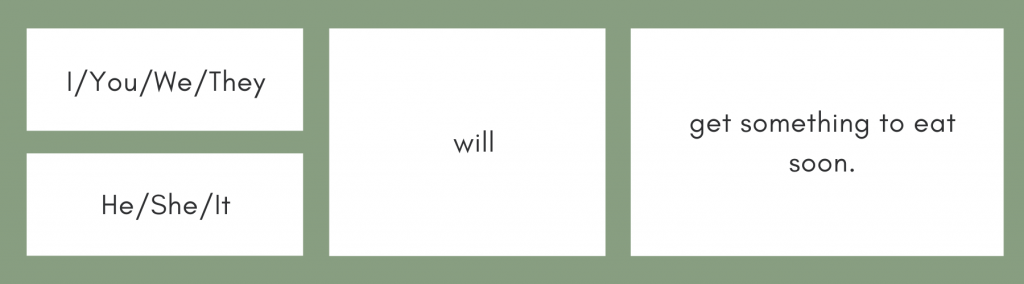 กฏการผัน future simple tense