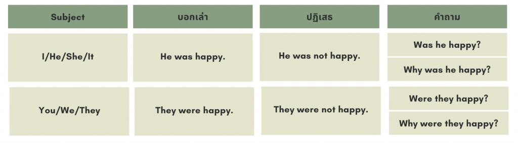 การใช้ verb to be ของ past simple tense