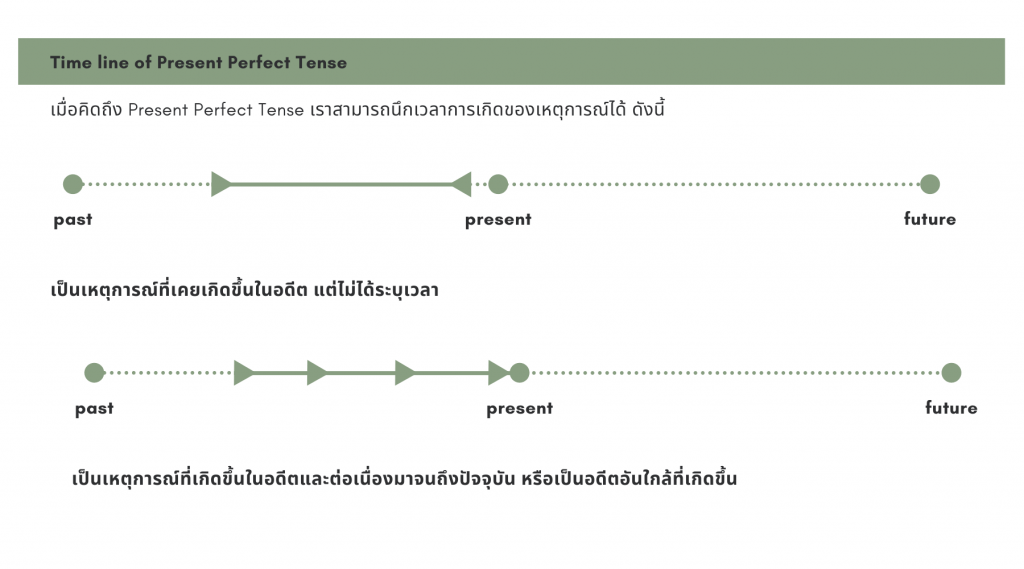 Time line of Present Perfect Tense